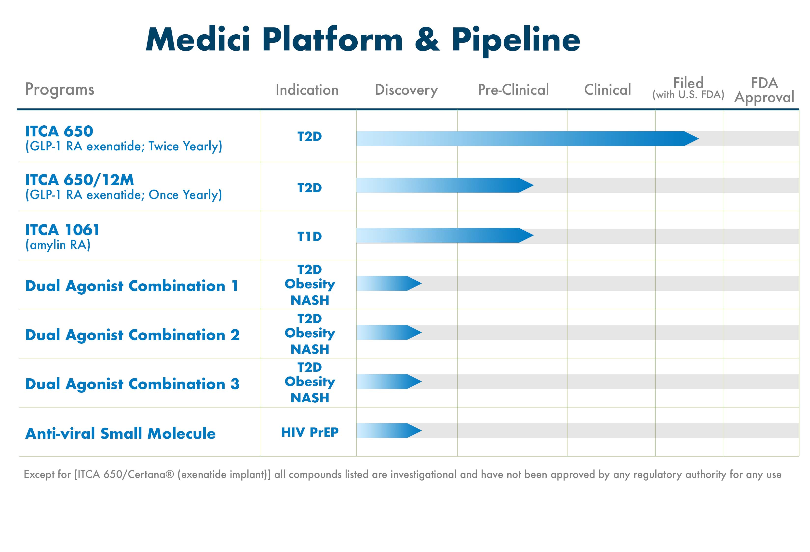 Partners and science behind the next generation of medicine delivery across multiple therapeutic categories.